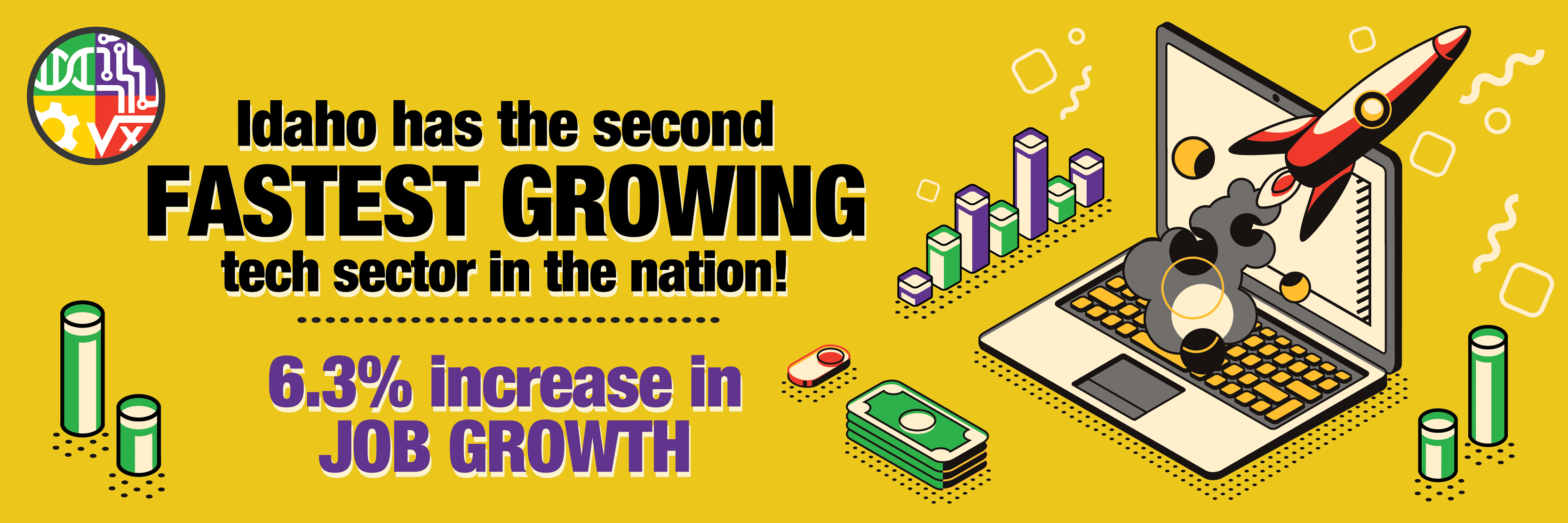 Idaho has the second fastest growing tech sector in the nation!