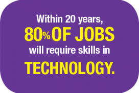 Within 20 years, 80% of Jobs will require skills in Technology.