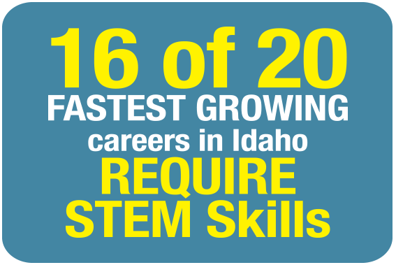 16 of the 20 Fastest Growing careers in Idaho require STEM Skills.
