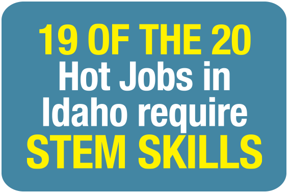 19 of the 20 Hot Jobs in Idaho require STEM Skills.